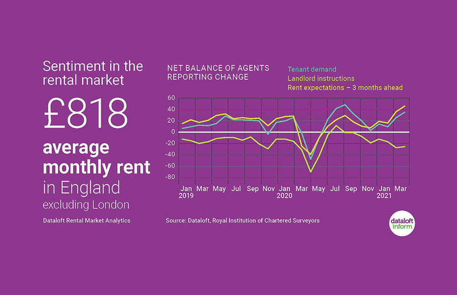 RICS March survey finds improved sentiment in the rental market