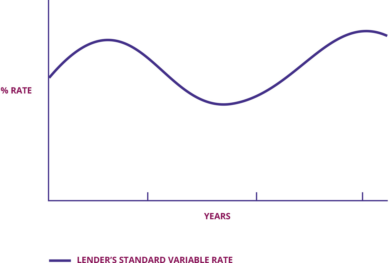 Standard variable rate mortgages