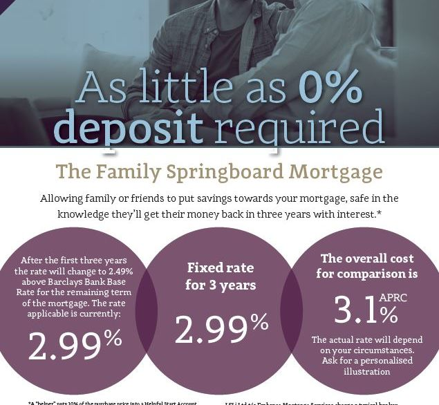 Buy a first home without a borrower deposit