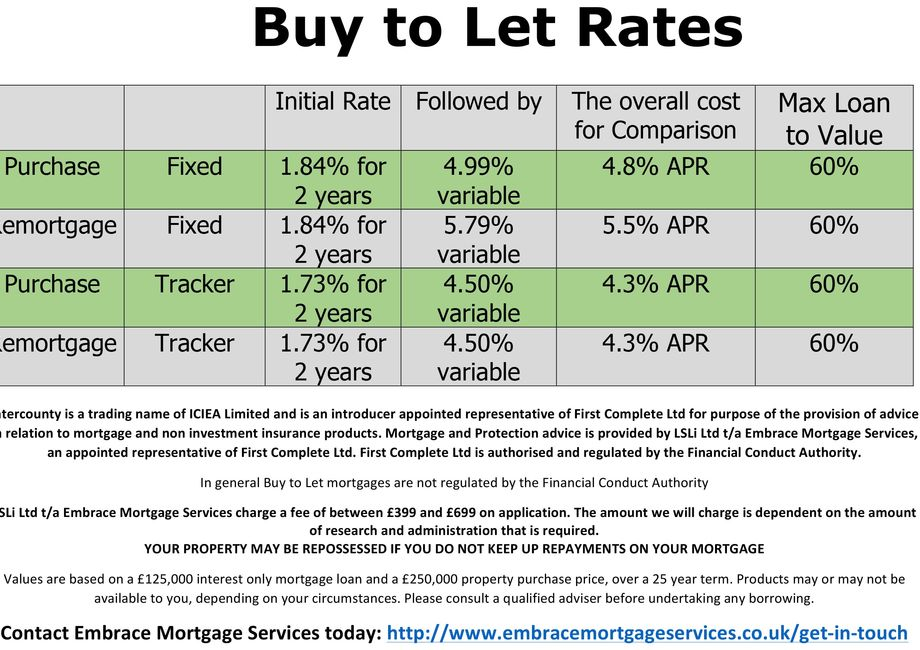 Buy To Let Mortgage Rates