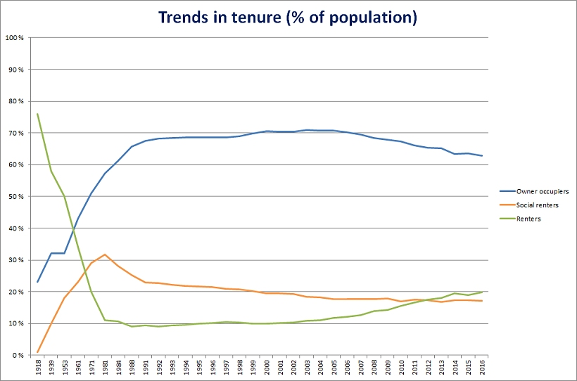 Trends in tenure
