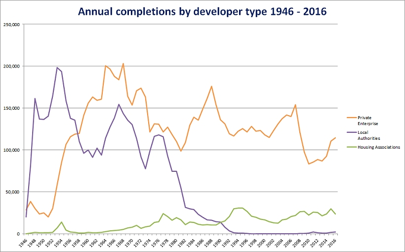Annual completions by developer type