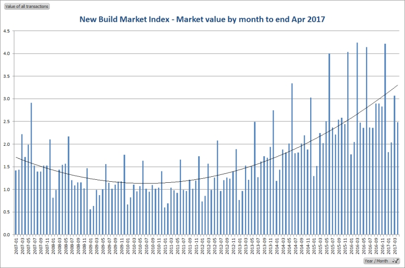 Market value to end April 2017