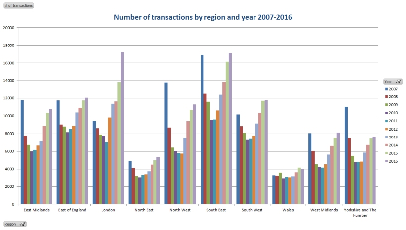 Transactions by region to 2016