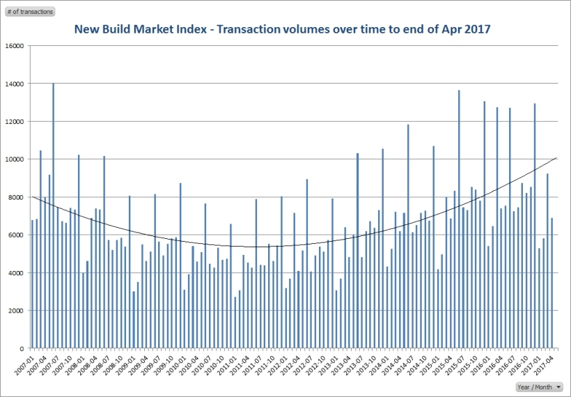 Transaction volumes to Apr 2017