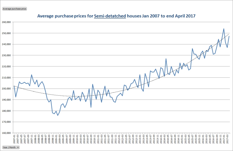 Average purchase prices for semi detached houses Jan 2007 Apr 2017