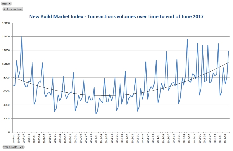 Transaction volumes to end June 2017