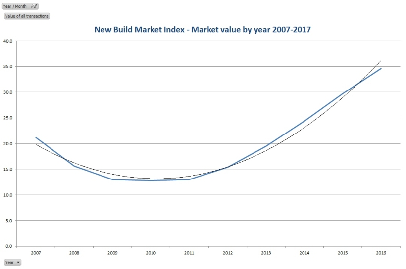 Market value by year 2007 to 2017