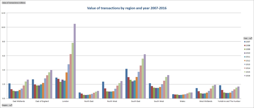 Value of transactions by region and year 2007 to 2017