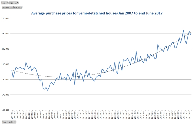 Average purchase prices for semi detached houses Jan 2007 to end of June 2017