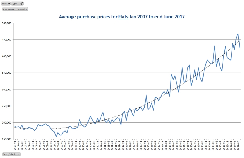 Average purchase prices for flats Jan 2007 to end June 2017