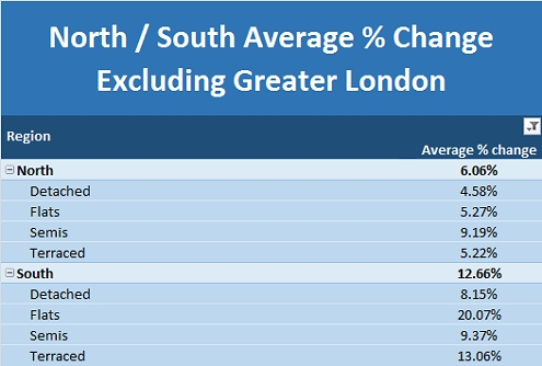 North South Divide Excluding Greater London