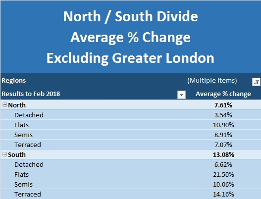 New Build Index March 2018 North South Divide Excluding Greater London