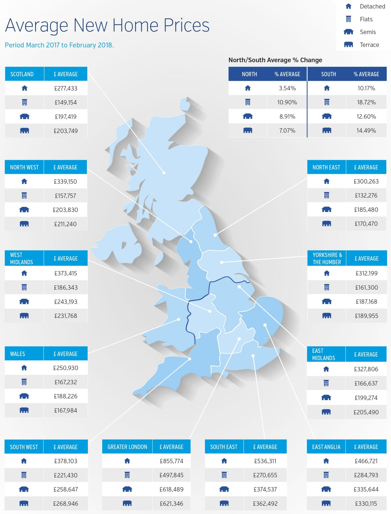 LSL New Build Index March 2018 Infographic