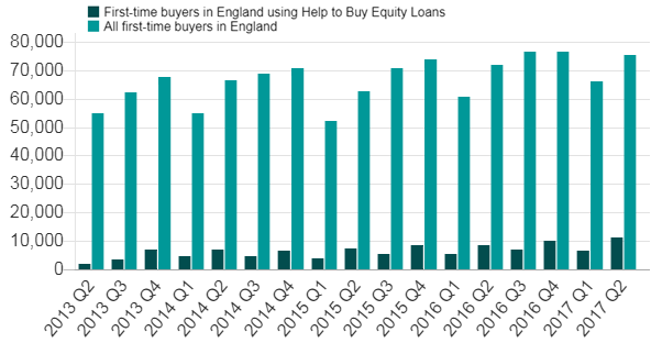Help to buy as a proportion of house sales overall