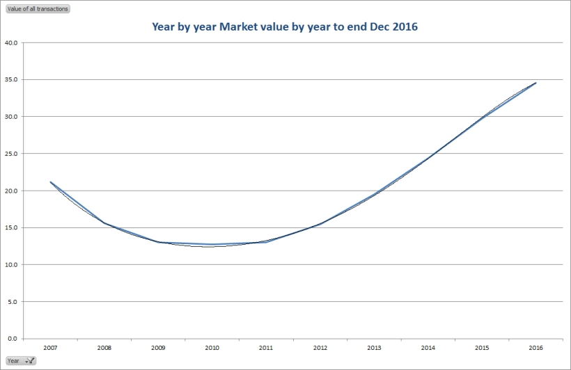 Year by year market value by year to end Dec 2016