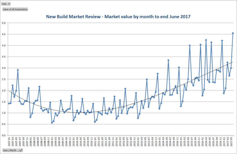 Market value by month to end June 2017