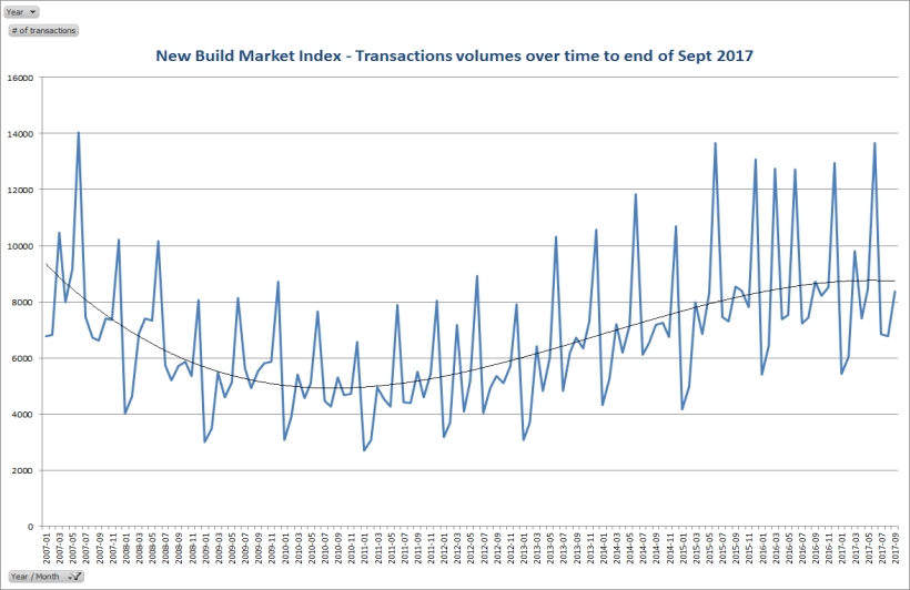 Transactions volumes over time to end of Sept 2017