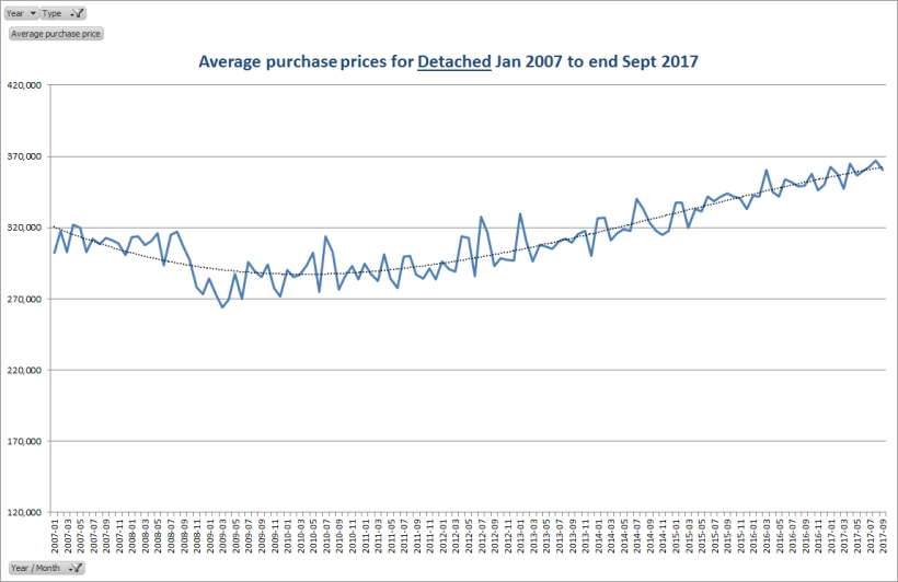 Average purchase prices for Detached Jan 2007 to end Sept 2017