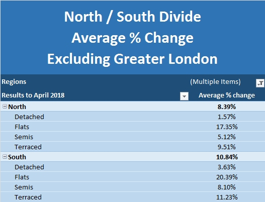 New Build Index May 2018 North South Divide Excluding Greater London