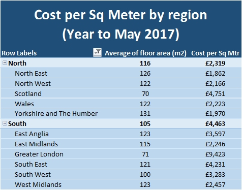 Cost Per Sq Meter by region Year to May 2017