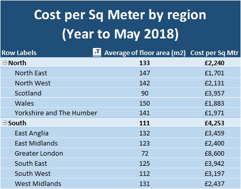 Cost Per Sq Meter by region Year to May 2018