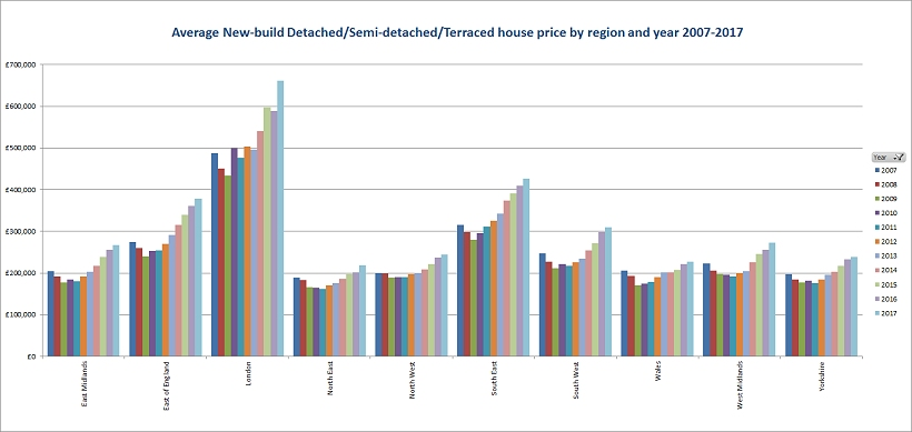Average new build house price for all types by region and year 2007 2017 w820