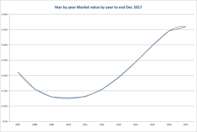 Market value by year to end dec 2017 w820