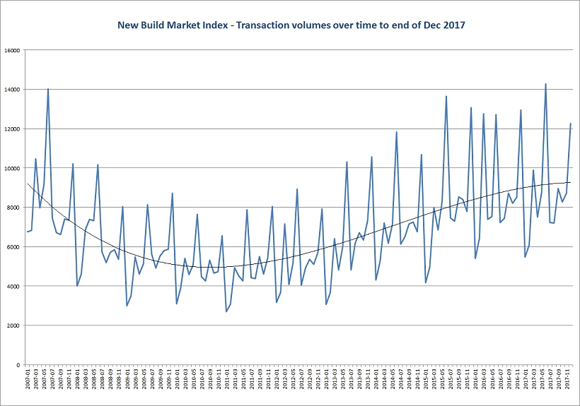 Transaction volumes over time to end of dec 2017 w820