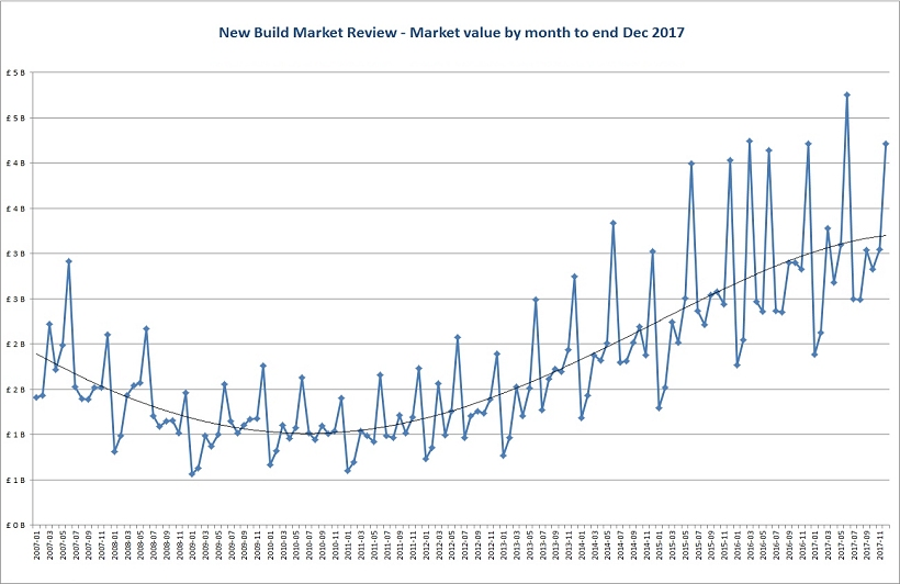 Market value by month to end dec 2017 w820