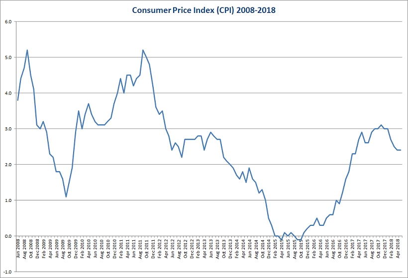Consumer price index 2008 2018