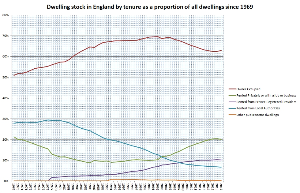 Dwelling stock in England since 1969