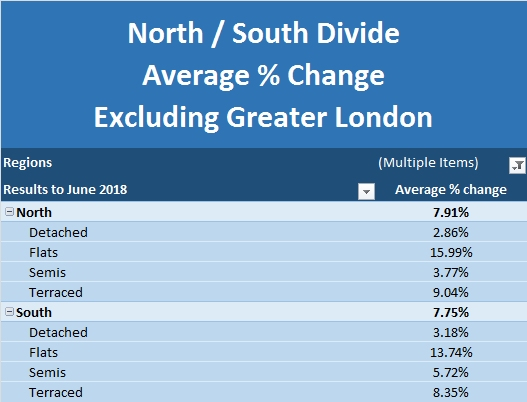 NBI July 2018 North South Divide