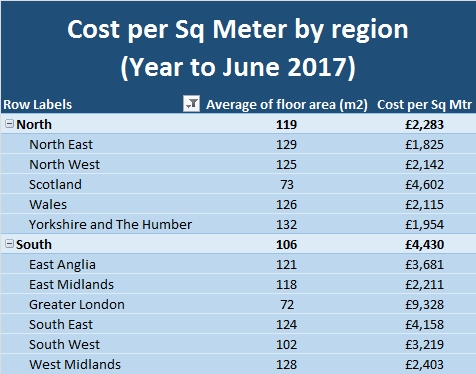 Cost per Sq Meter by region to June 2017