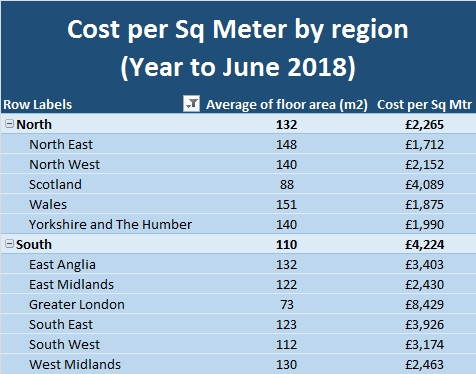 Cost per Sq Meter by region to June 2018