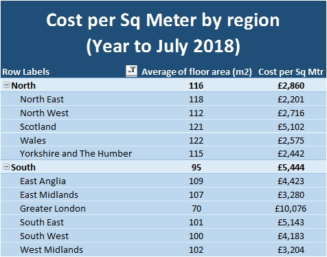 Cost per Sq Meter by region to July 2018