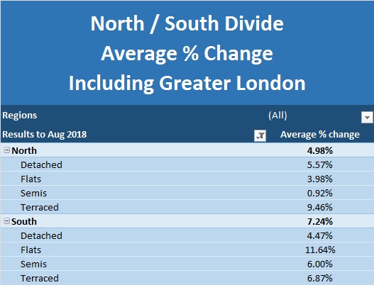 NBI Sept 2018 North South Divide