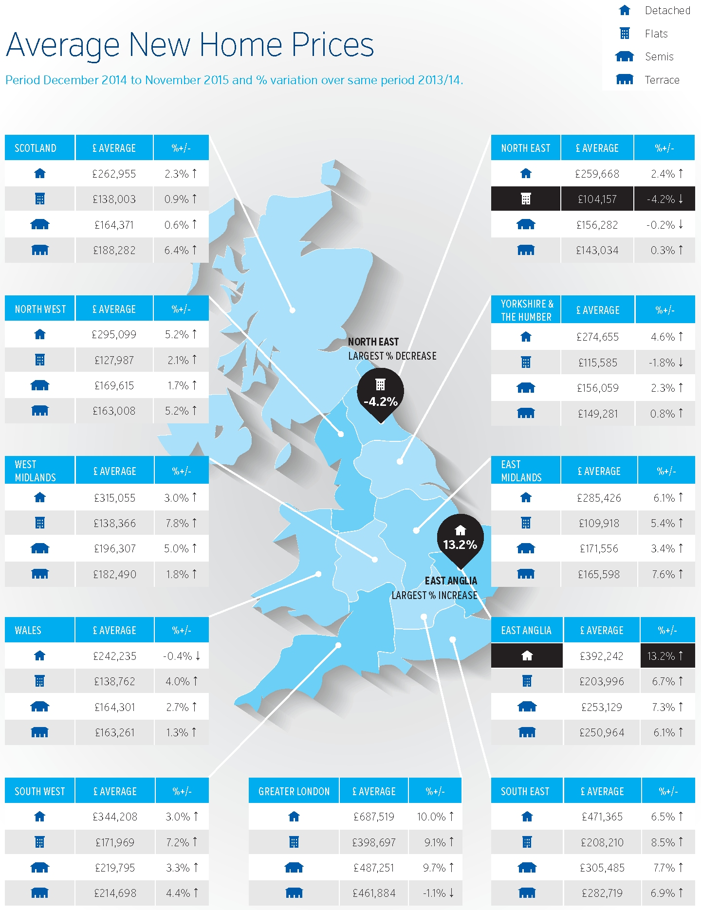 New Build Index Dec 2015 infographic