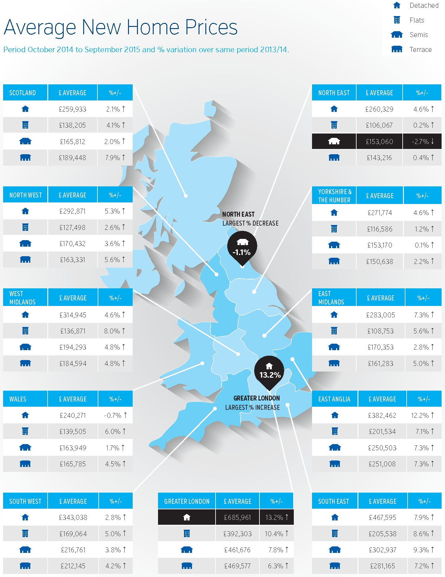 New Build Index Oct 2015 infographic