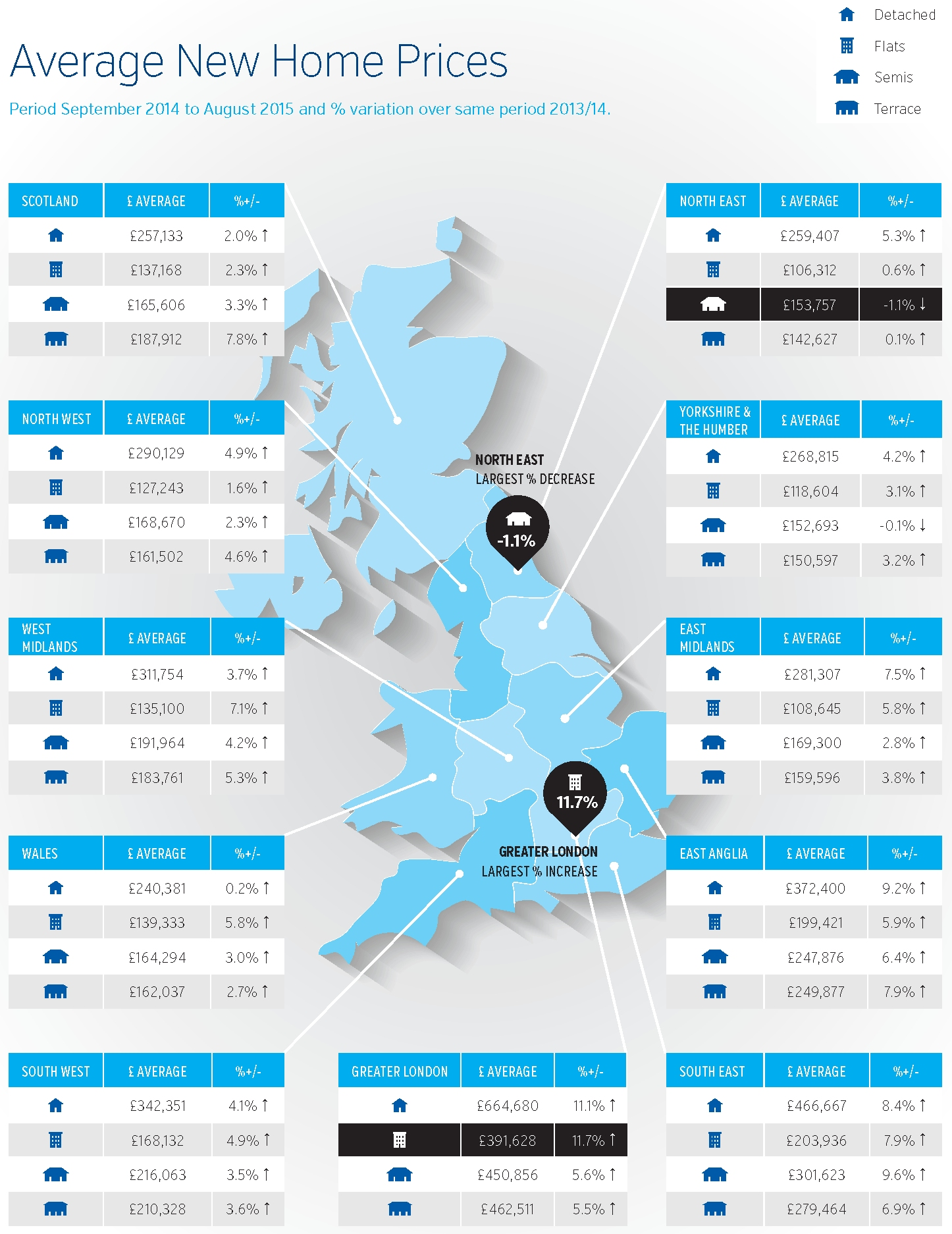 New Build Index Sept 2015 infographic