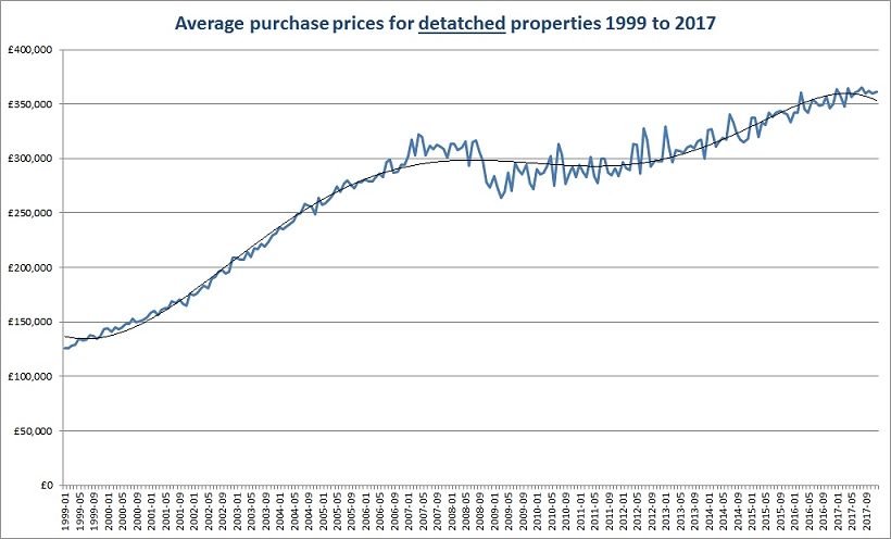 Average purchase prices for detached properties 1999 to 2017
