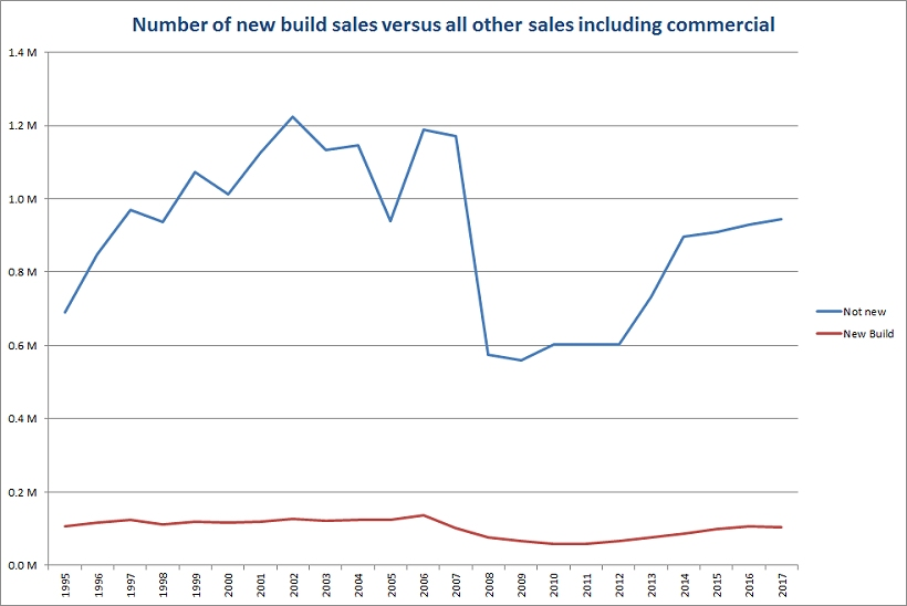 Number of new build sales versus all other sales inc commercial 1999 to 2017