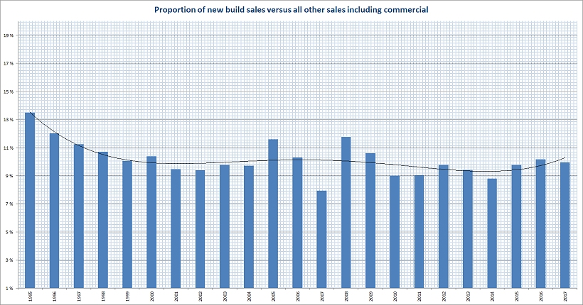 Proportion of new build sales versus all other sales inc commercial 1999 to 2017