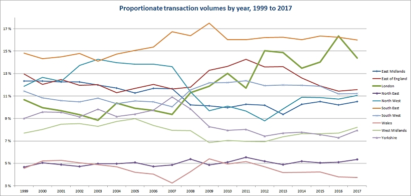 Proportionate transaction volumes by year 1999 to 2017