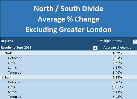 NBI Oct 2018 North South Divide