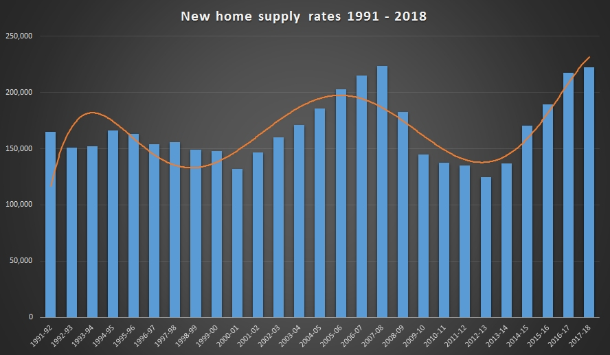 In 2007-08 223,000 homes were built and in 2017-18 the number had increased to just 222,000