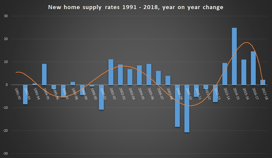 New homes supply rates 1991 to 2018 year on year change rates