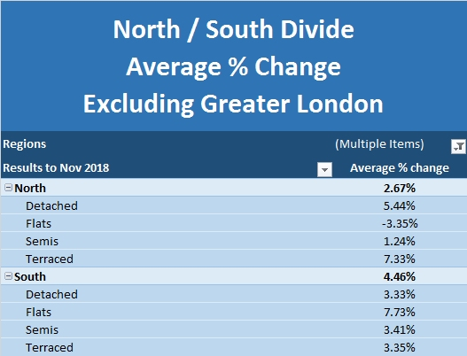 New Build Index Dec 2018 North South Divide