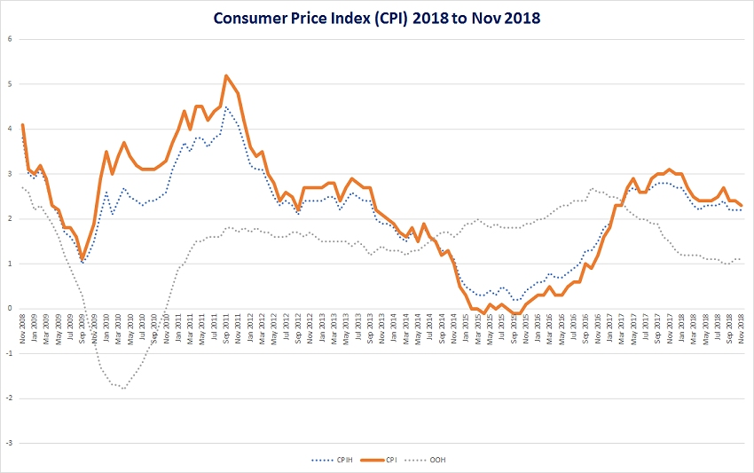 Consumer price index to nov 2018