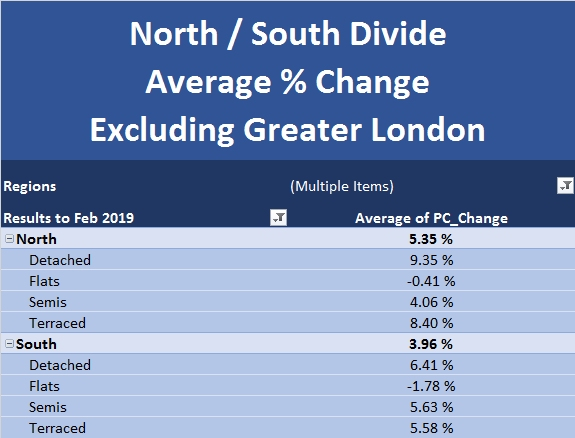 New Build Index Mar 2019 North South Divide